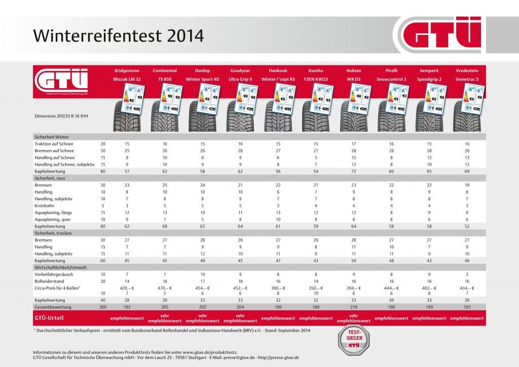 Testergebnisse Winterreifentest 2014